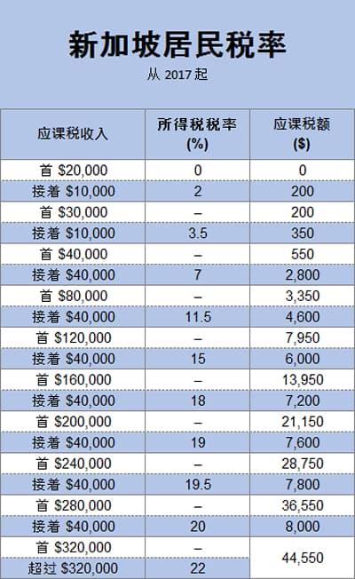 新加坡居民税率从 2017 起