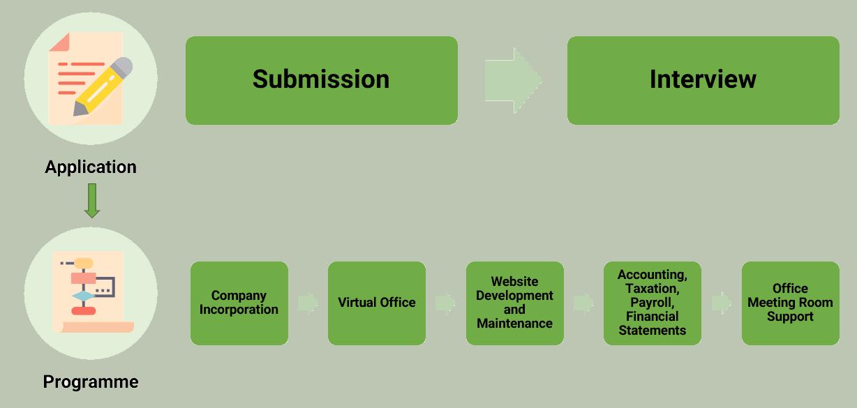 3E Entrepreneurship Programme - Application Process Flow