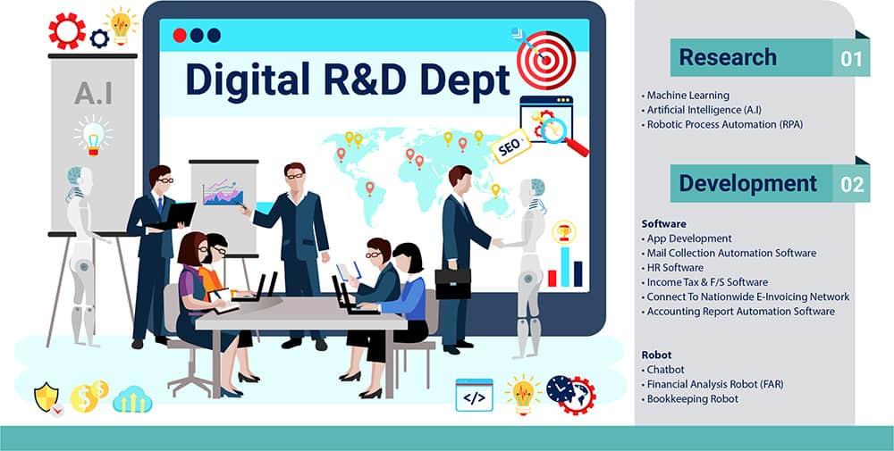 数码研究与开发(DR&D)团队